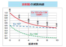 放射能の減衰曲線